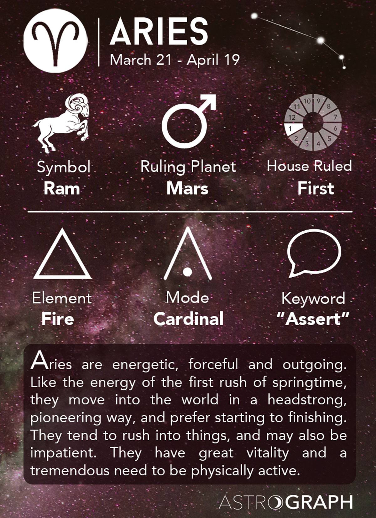 Aries Period: March 21 - April 19. Aries Mode: Cardinal Aries Element: Fire Ruling Planet of Aries: Mars House Ruled by Aries: First