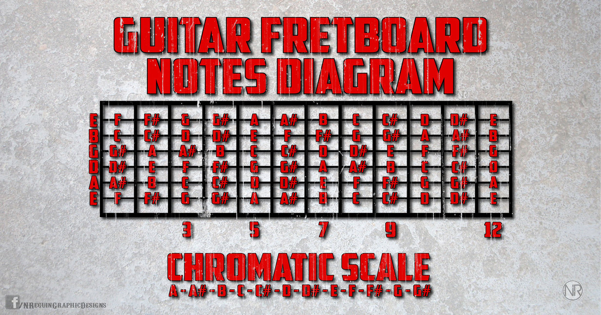 Guitar Notes Wallpaper