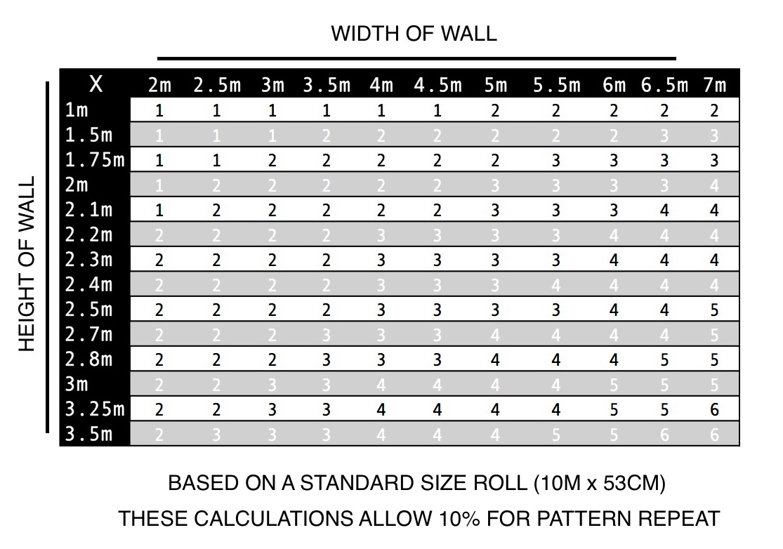 download how many rolls of wallpaper calculator with. Black Bedroom Furniture Sets. Home Design Ideas