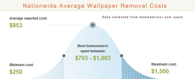 How Much Does It Cost To Remove Wallpaper