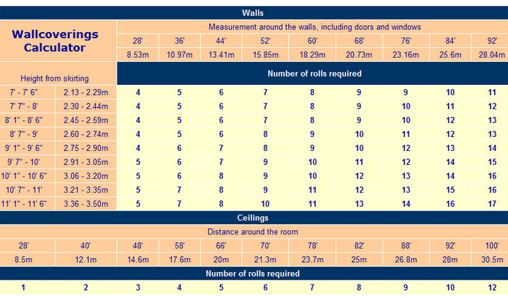 How To Measure For Wallpaper Calculator