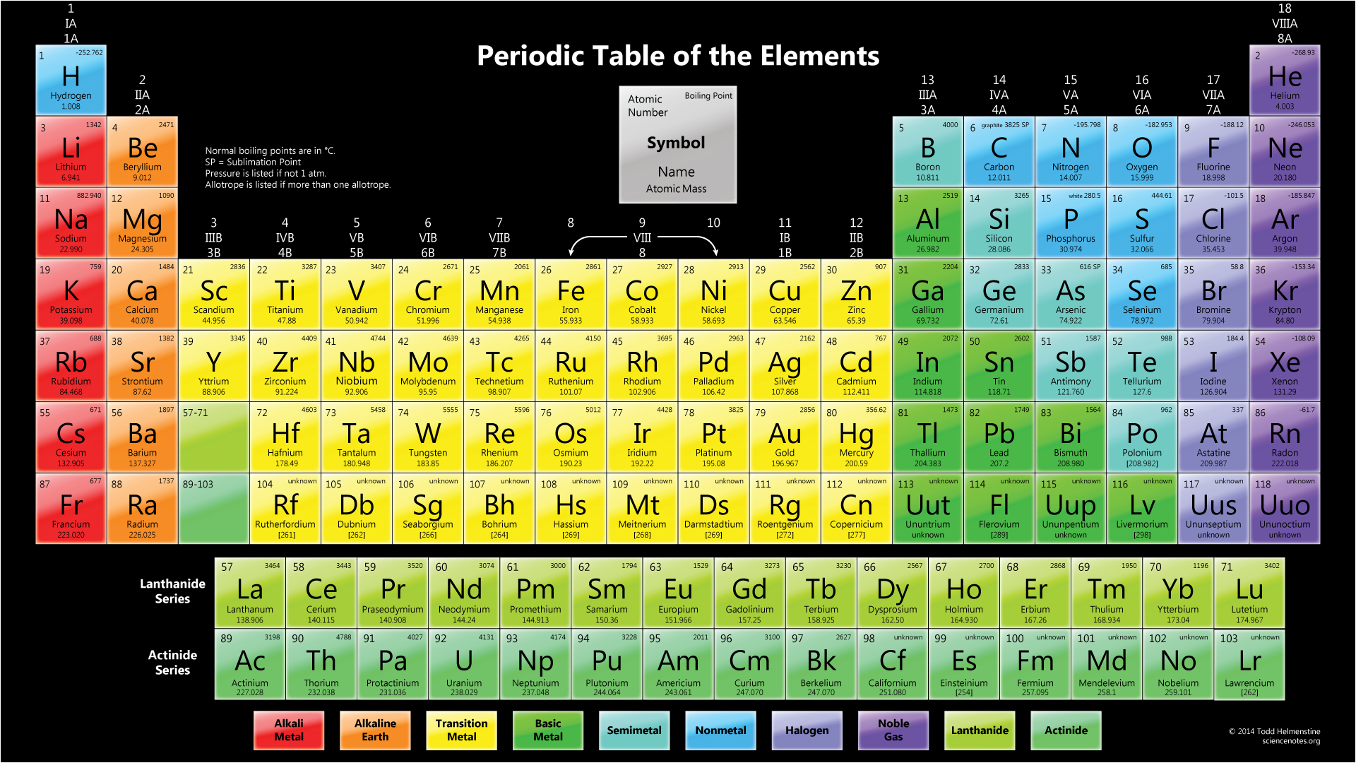 Periodic Table Of Elements Wallpaper